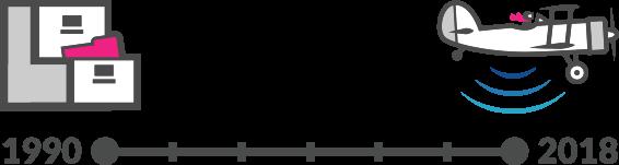 LiDAR Technology Timeline